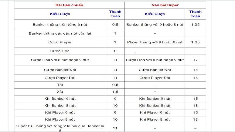 Bí quyết chơi Super 98 Baccarat trên VN88 của dân chuyên nghiệp